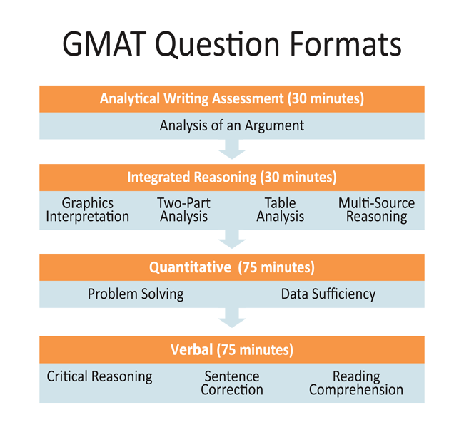gmat awa essay questions Review these gmat sample essays to see what a top-scoring awa essay looks like each of these gmat essay examples includes a recap explaining its score.