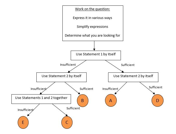 Gmat Question Formats