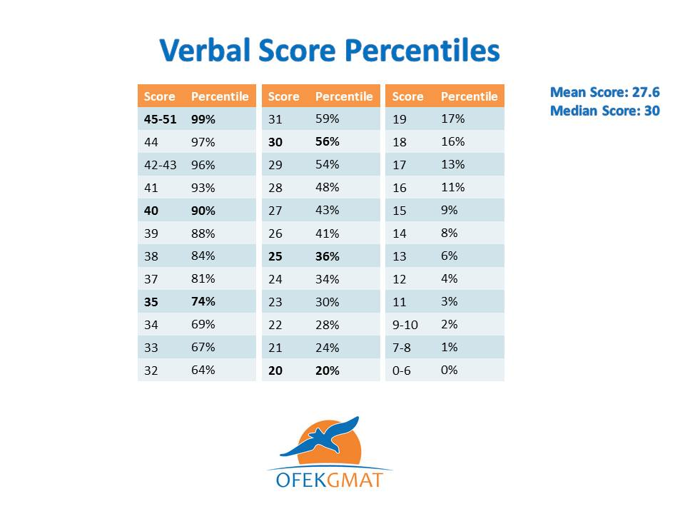What's tested on the gmat: verbal section kaplan test prep.
